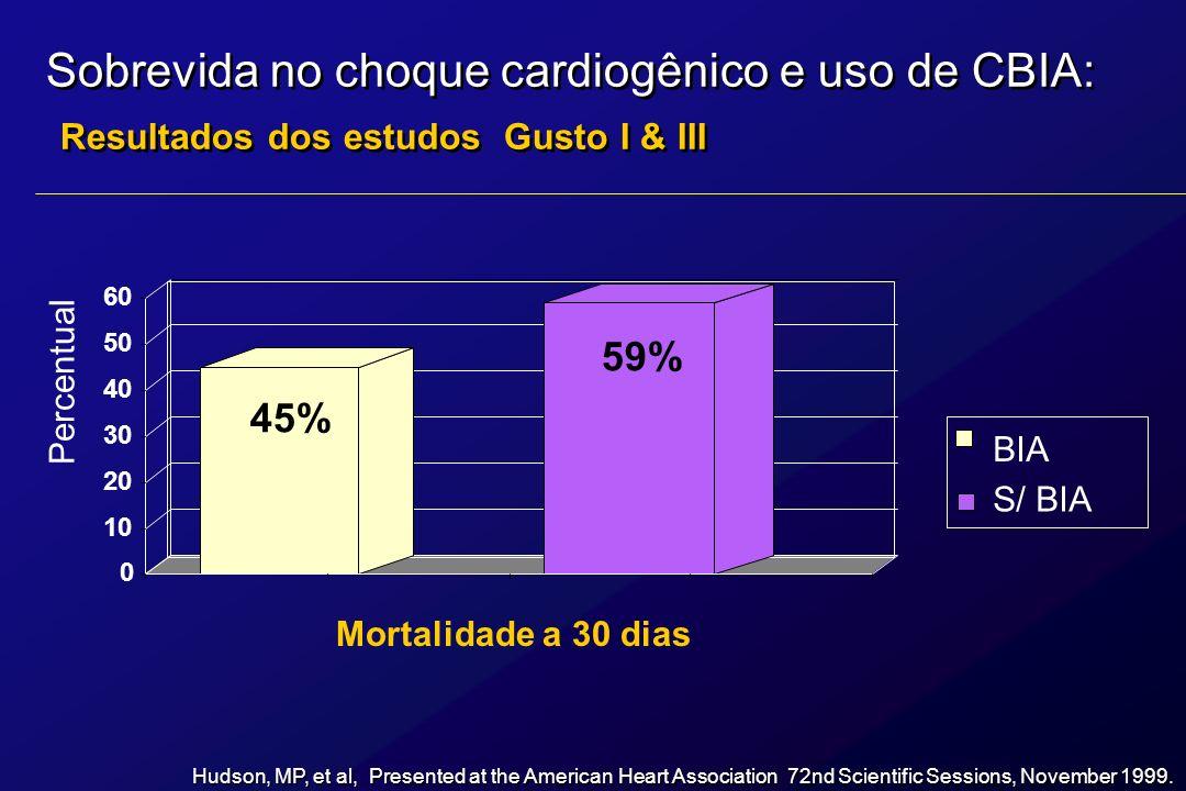 Choque cardiogênico [7%] N= 3,396